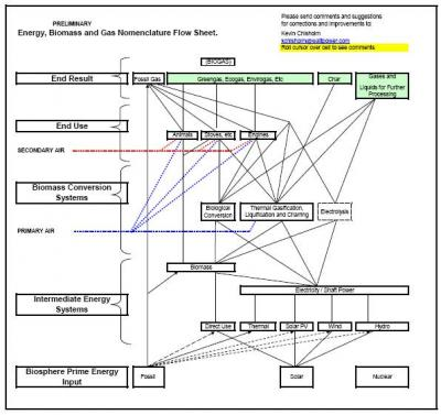 Energy,Biomass and Gas Nomenclature Flowsheet